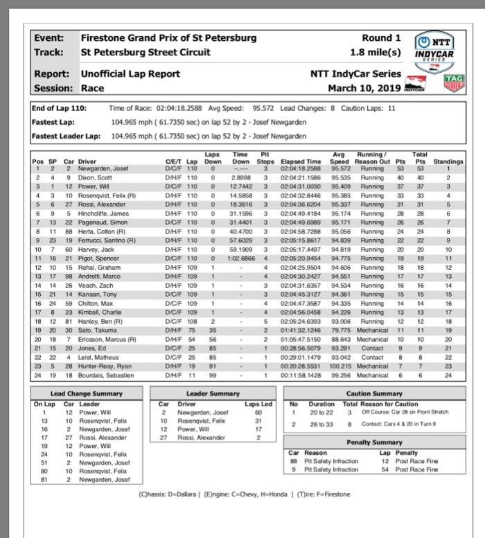 INDYCAR 2019 St Pete Results